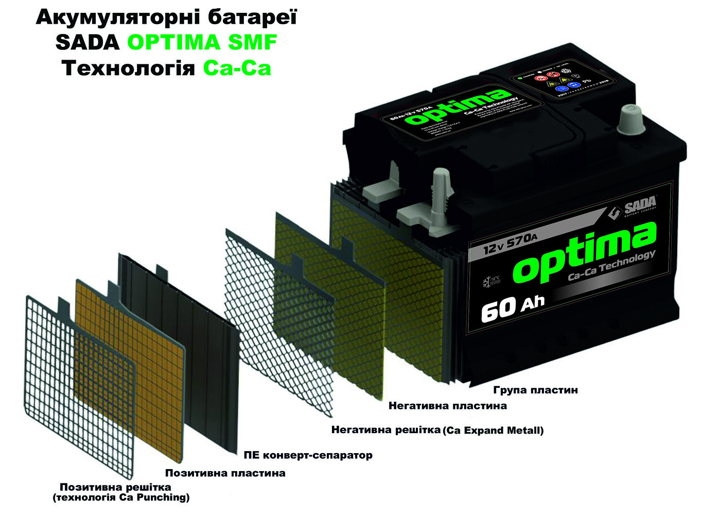 Sada Optima Smf 12v 72ah Battery Charger Circuit Diagram Super